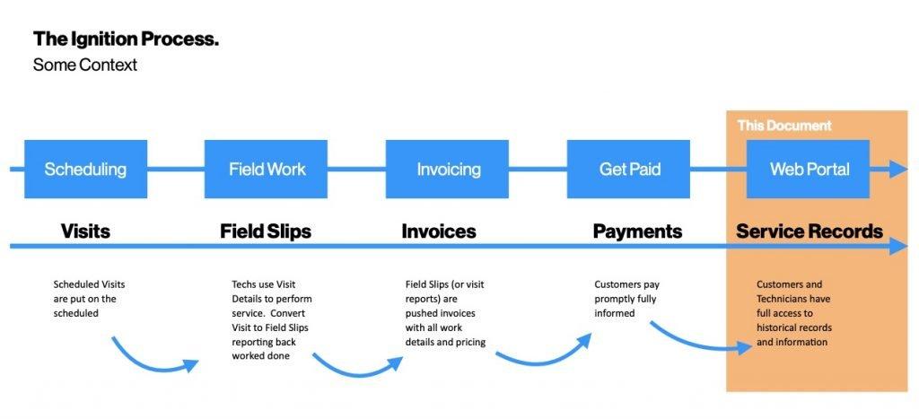 Ignition Software Customer Portal System